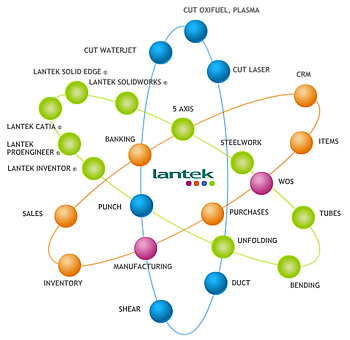 Lantek expands its technological partnership base with GRAITEC